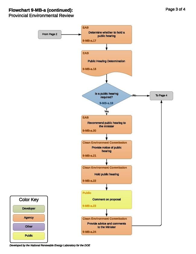 9-MB-a - T - Provincial Environmental Review 2018-11-24.pdf