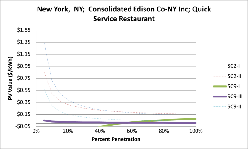File:SVQuickServiceRestaurant New York NY Consolidated Edison Co-NY Inc.png
