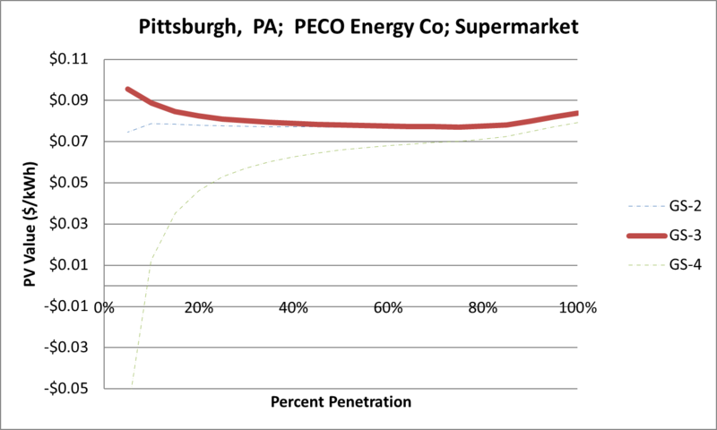 File:SVSupermarket Pittsburgh PA PECO Energy Co.png
