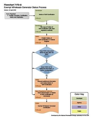 07FDDExemptWholesaleGeneratorStatusProcess.pdf