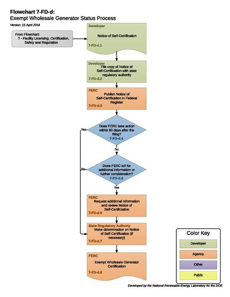File:07FDDExemptWholesaleGeneratorStatusProcess.pdf