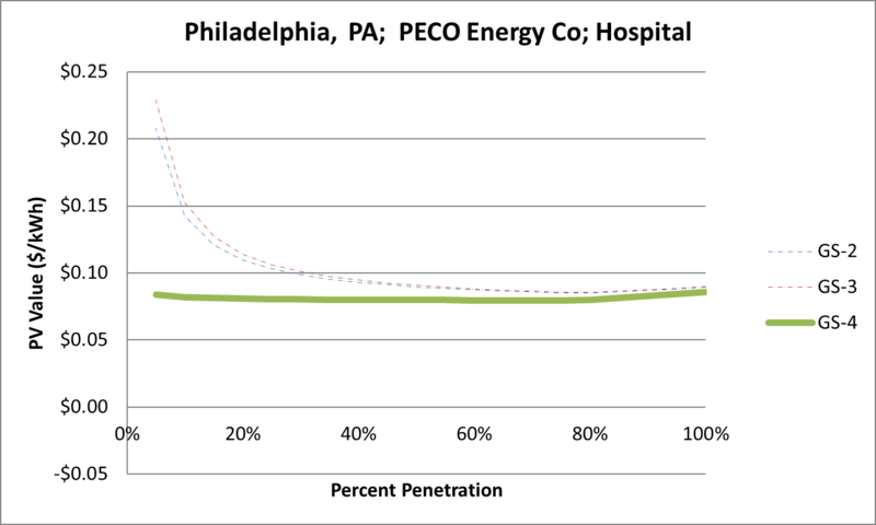 File:SVHospital Philadelphia PA PECO Energy Co.png