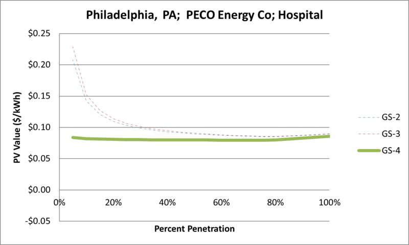 File:SVHospital Philadelphia PA PECO Energy Co.png