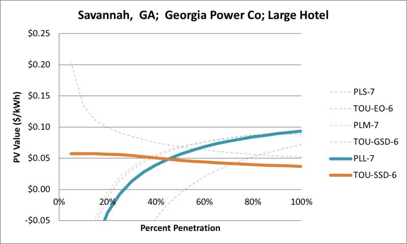 File:SVLargeHotel Savannah GA Georgia Power Co.png