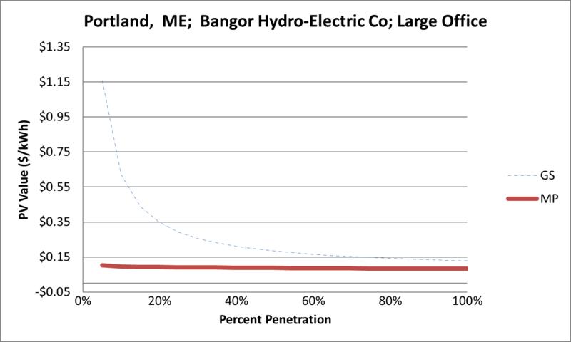 File:SVLargeOffice Portland ME Bangor Hydro-Electric Co.png