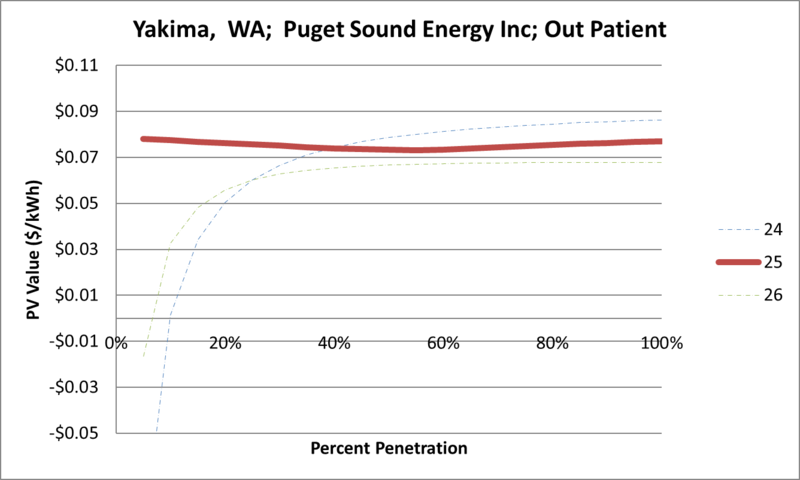 File:SVOutPatient Yakima WA Puget Sound Energy Inc.png