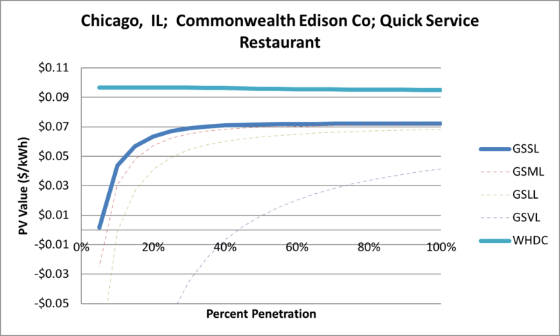 File:SVQuickServiceRestaurant Chicago IL Commonwealth Edison Co.png