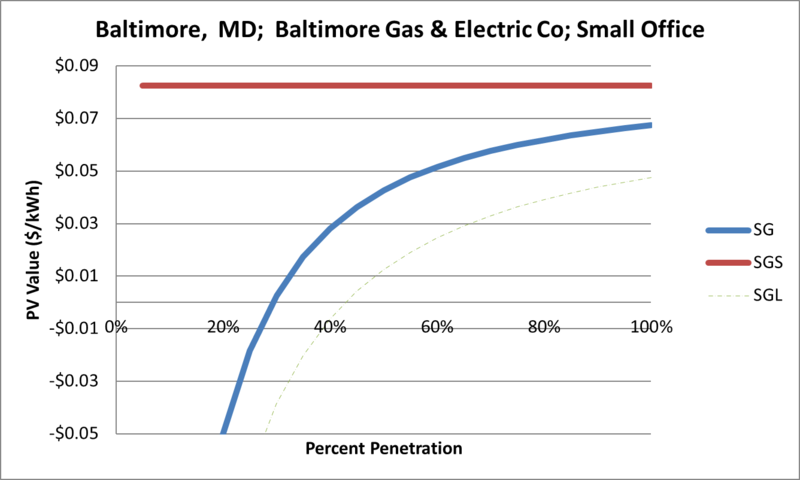 File:SVSmallOffice Baltimore MD Baltimore Gas & Electric Co.png