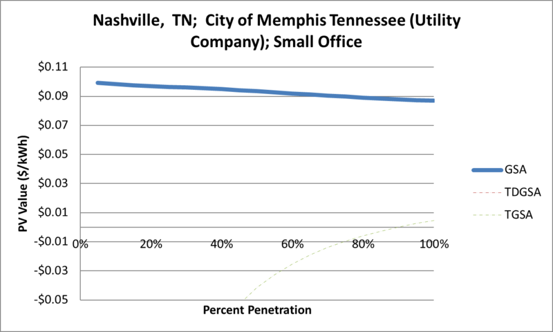 File:SVSmallOffice Nashville TN City of Memphis Tennessee (Utility Company).png