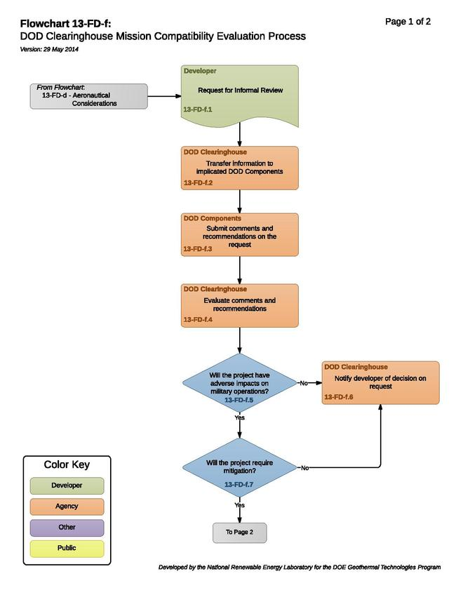 13-FD-f - DOD Clearinghouse Mission Compatibility Evaluation Process.pdf