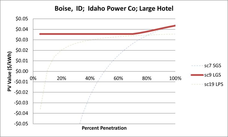 File:SVLargeHotel Boise ID Idaho Power Co.png