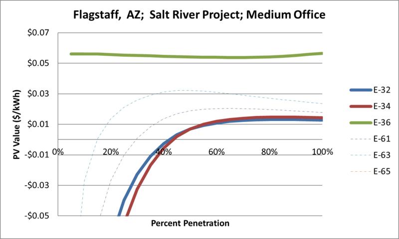 File:SVMediumOffice Flagstaff AZ Salt River Project.png