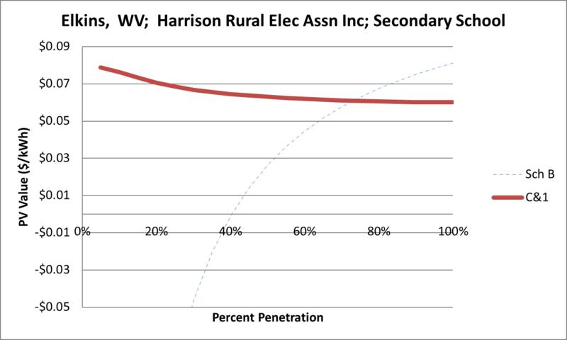 File:SVSecondarySchool Elkins WV Harrison Rural Elec Assn Inc.png