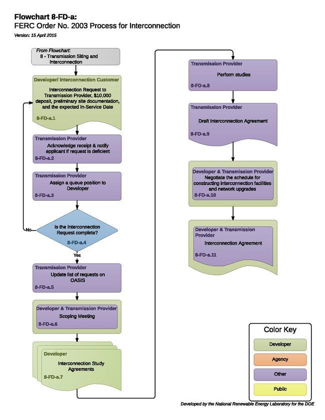 08FDAFERCOrderNo2003Process.pdf