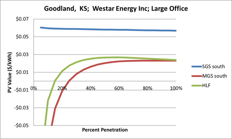 File:SVLargeOffice Goodland KS Westar Energy Inc.png
