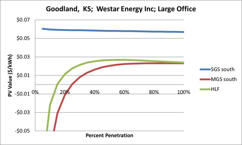 File:SVLargeOffice Goodland KS Westar Energy Inc.png