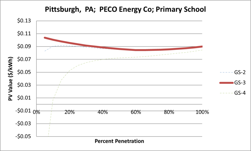 File:SVPrimarySchool Pittsburgh PA PECO Energy Co.png