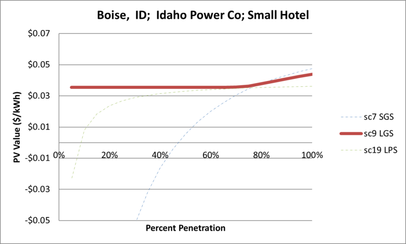 File:SVSmallHotel Boise ID Idaho Power Co.png