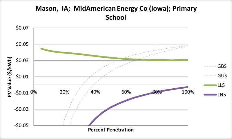 File:SVPrimarySchool Mason IA MidAmerican Energy Co (Iowa).png