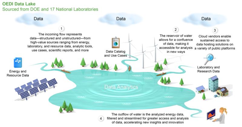 Data-lake.png