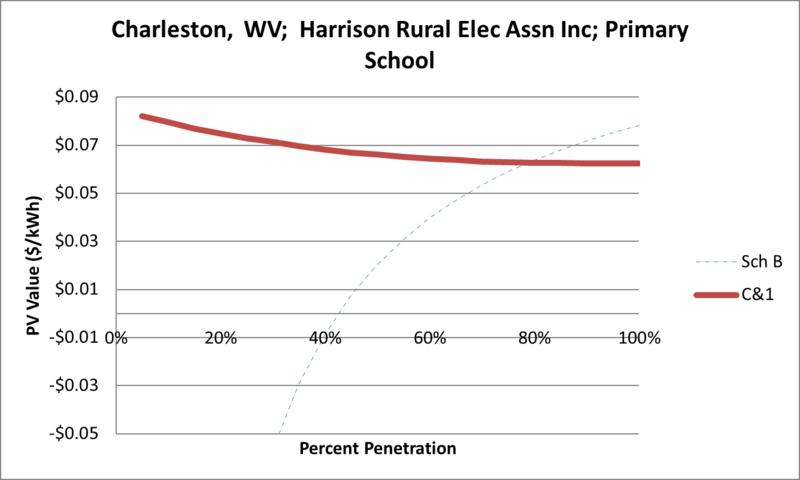 File:SVPrimarySchool Charleston WV Harrison Rural Elec Assn Inc.png