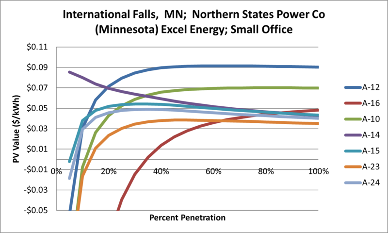 File:SVSmallOffice International Falls MN Northern States Power Co (Minnesota) Excel Energy.png