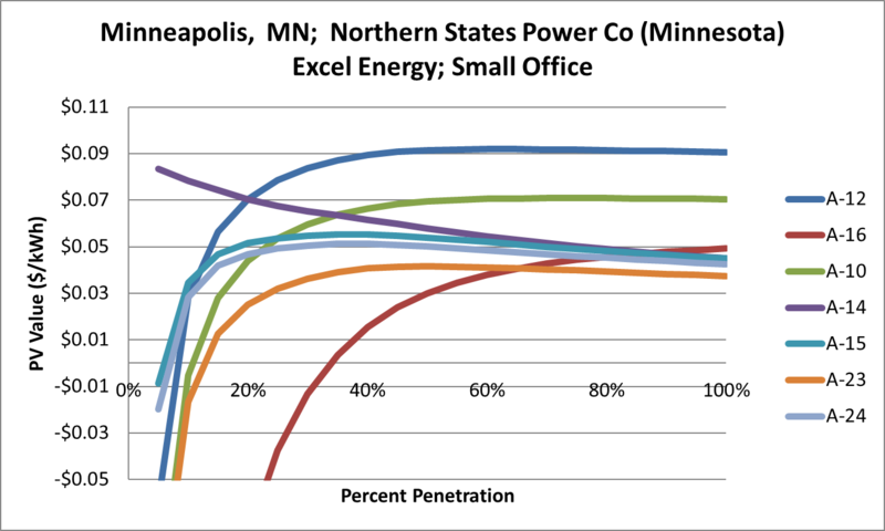File:SVSmallOffice Minneapolis MN Northern States Power Co (Minnesota) Excel Energy.png