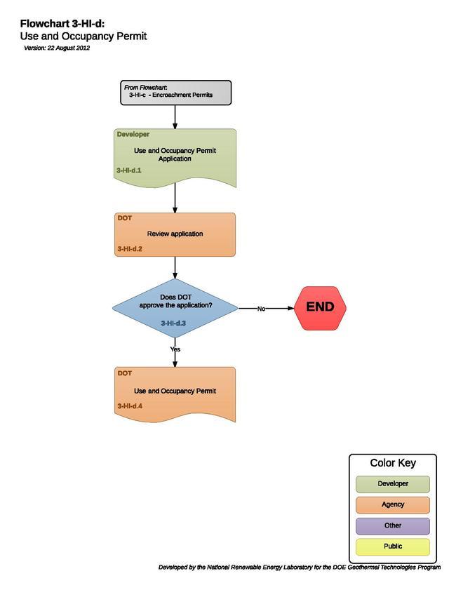 03HIDUseAndOccupancyPermit.pdf