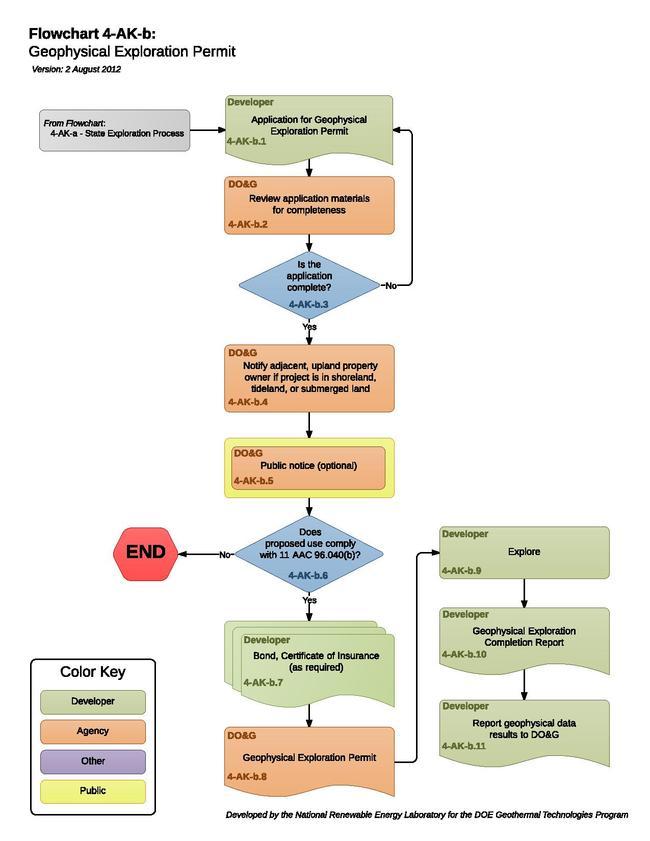 04AKBGeophysicalExplorationPermit.pdf