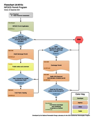 14NVBNPDESPermitProgram.pdf