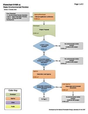 9-WA-a - State Environmental Overview.pdf