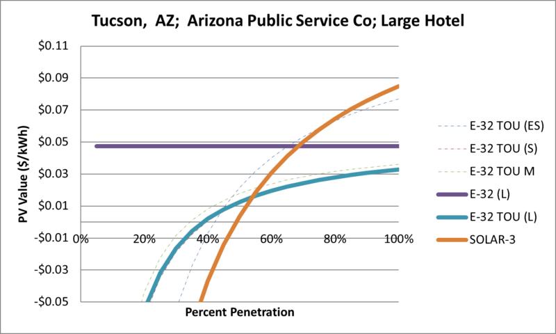 File:SVLargeHotel Tucson AZ Arizona Public Service Co.png