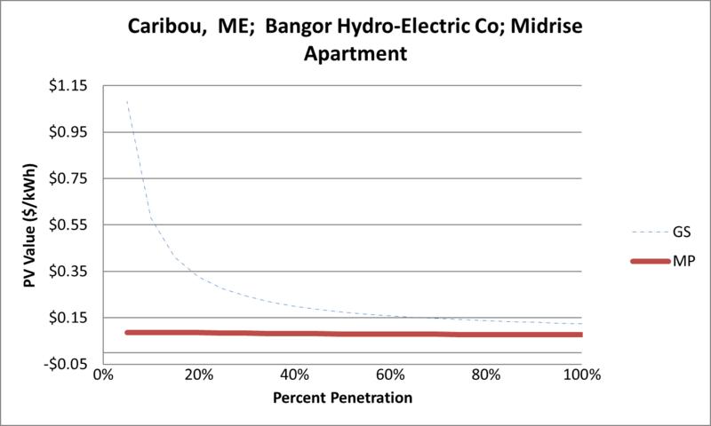 File:SVMidriseApartment Caribou ME Bangor Hydro-Electric Co.png