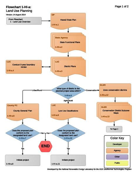File:01HIALandUseConsiderations.pdf