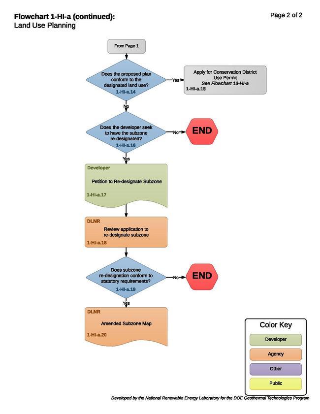 01HIALandUseConsiderations.pdf