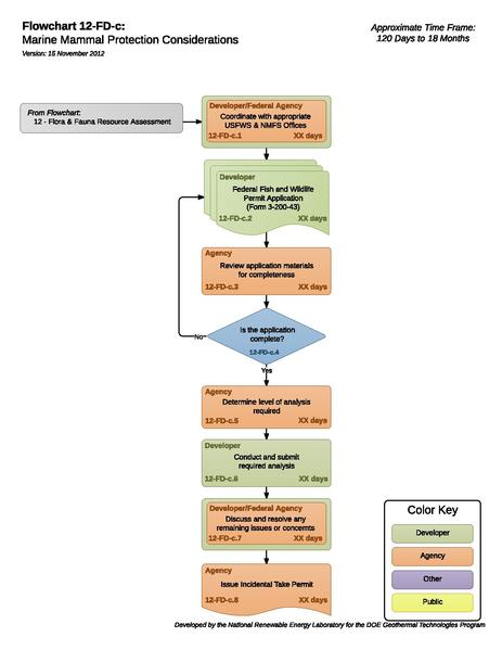 File:12FDCMarineMammalProtectionConsiderations.pdf