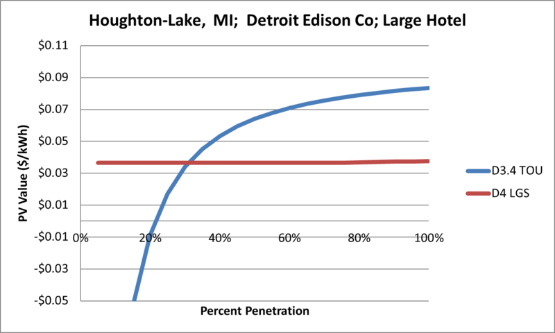 File:SVLargeHotel Houghton-Lake MI Detroit Edison Co.png