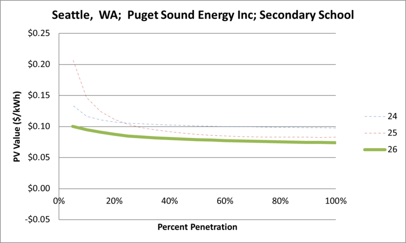 File:SVSecondarySchool Seattle WA Puget Sound Energy Inc.png
