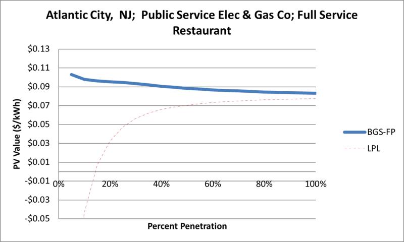 File:SVFullServiceRestaurant Atlantic City NJ Public Service Elec & Gas Co.png