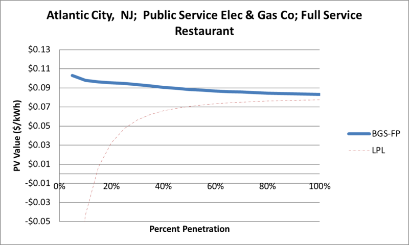 File:SVFullServiceRestaurant Atlantic City NJ Public Service Elec & Gas Co.png