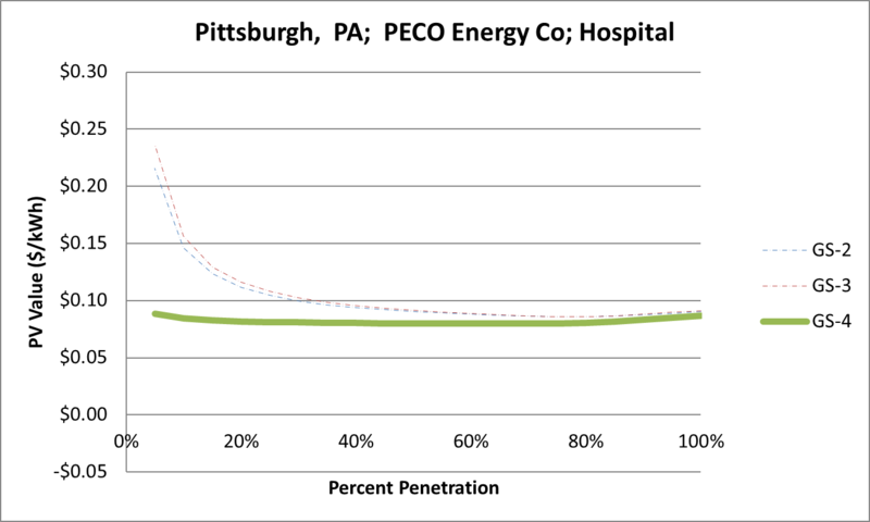 File:SVHospital Pittsburgh PA PECO Energy Co.png