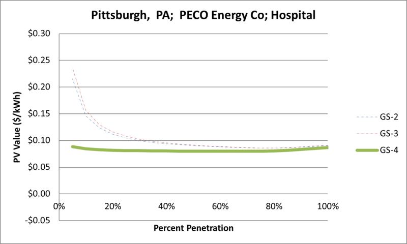 File:SVHospital Pittsburgh PA PECO Energy Co.png