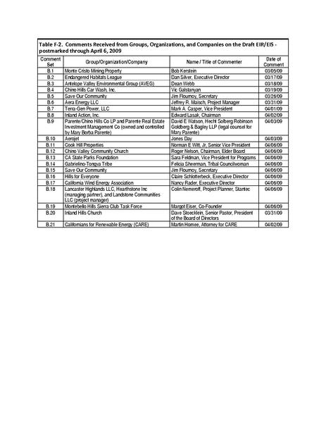 File:Tehachapi Renewable FEIS Volume IV Appendix 4 Fb Comments from Groups Organizations Companies.pdf