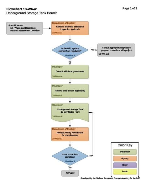 File:18-WA-a - Underground Storage Tank Process.pdf