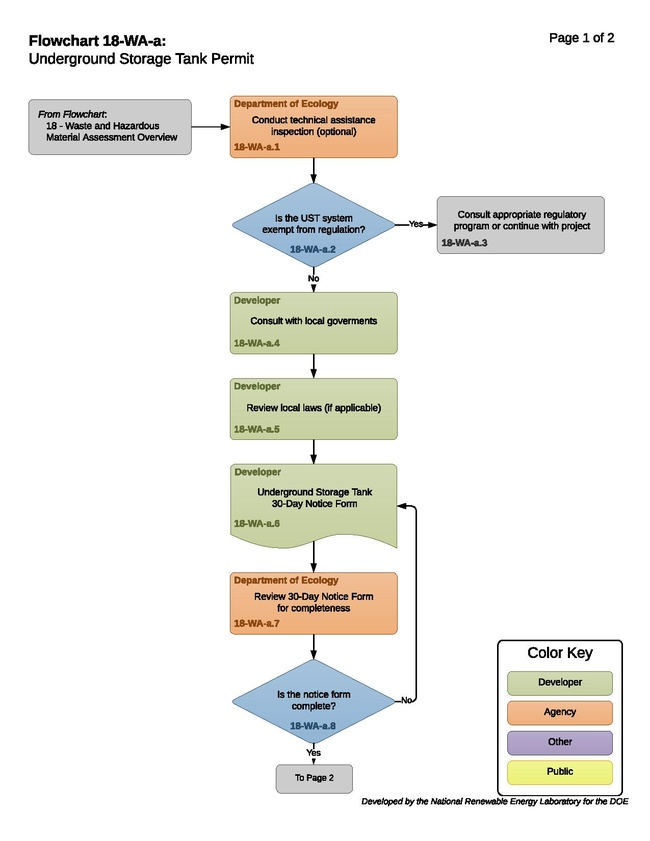 18-WA-a - Underground Storage Tank Process.pdf