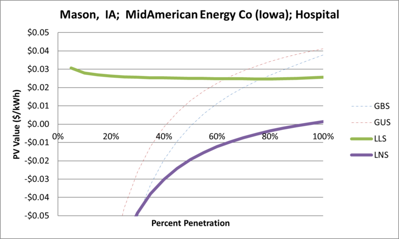 File:SVHospital Mason IA MidAmerican Energy Co (Iowa).png