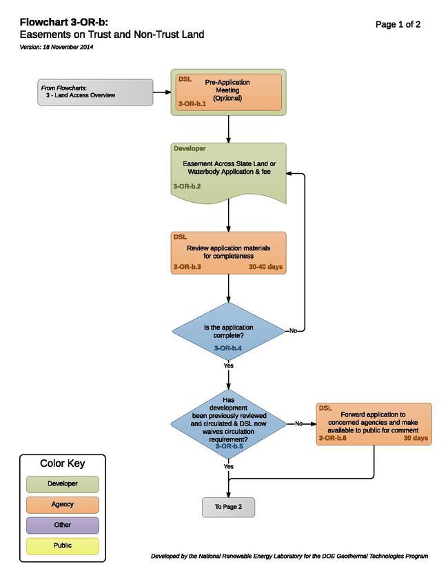 03ORBEasementsOnTrustAndNonTrustLand (2).pdf