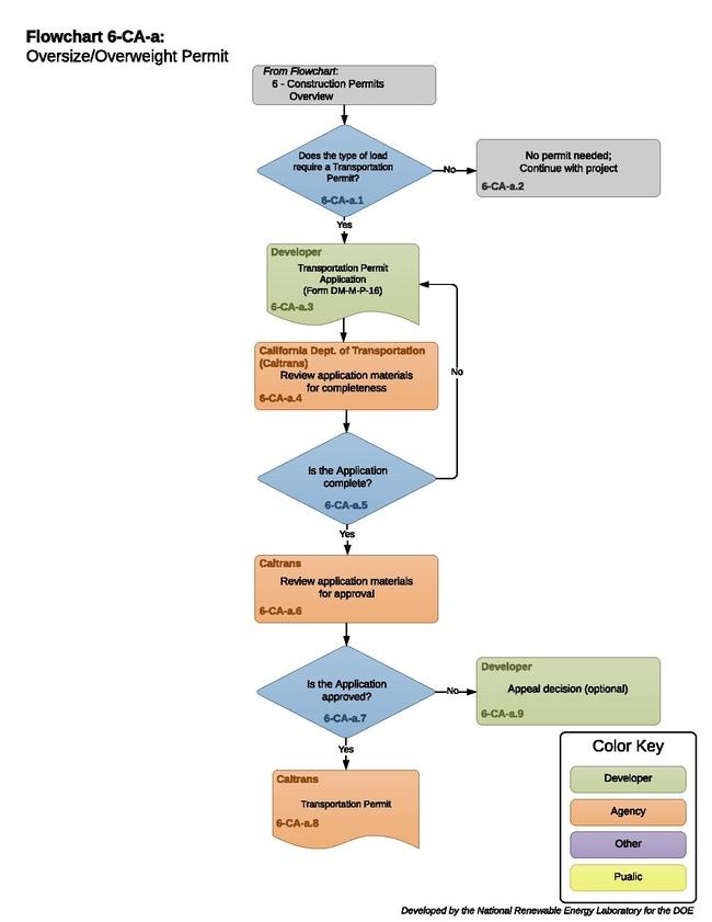 06CAATransportationPermit.pdf