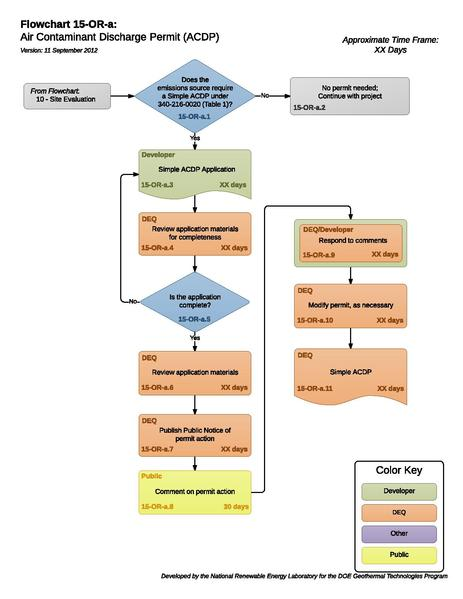 File:15ORAAirContaminantDischargePermit (1).pdf