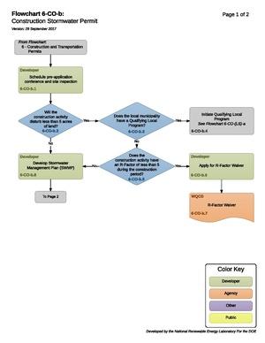 6-CO-b - Construction Stormwater Permit 2017-09-29.pdf